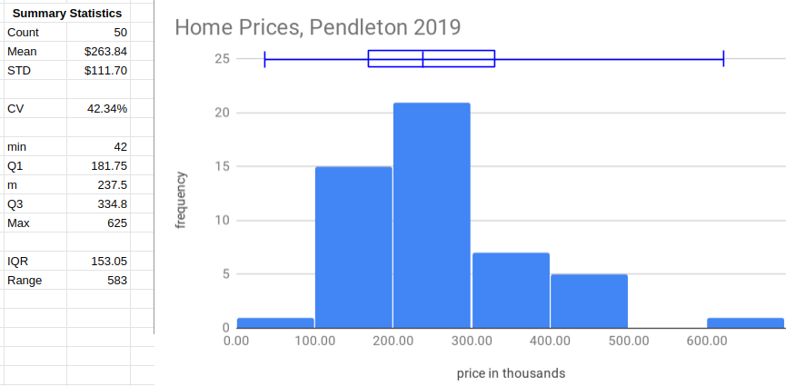 Summary and histogram of Pendleton Home Prices 2019