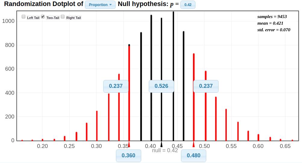 Sampling Distribution, hypothesis test, proportion, p-value