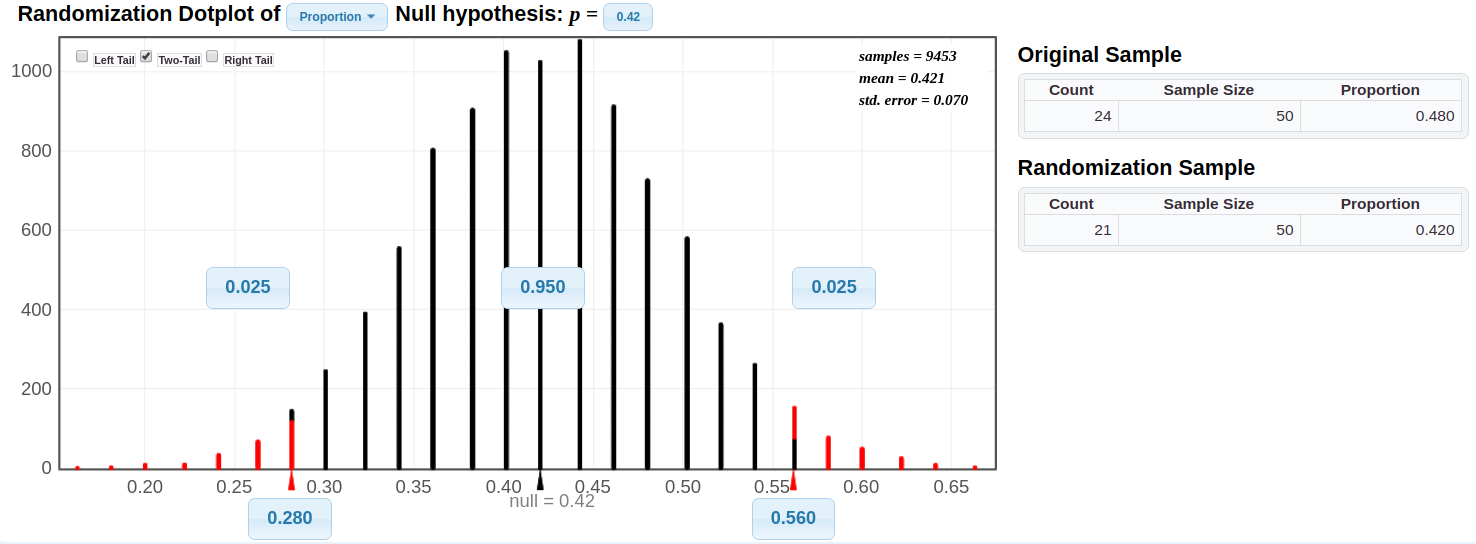 Sampling Distribution for Proportion, Hypothesis Test